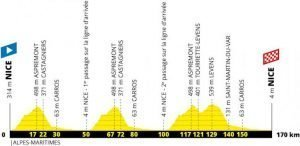 2020 Tour de France Stage 1 Profile
